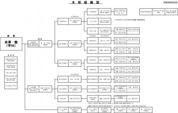 本部組織図(平成29年度)