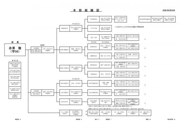 本部組織図(令和元年度)